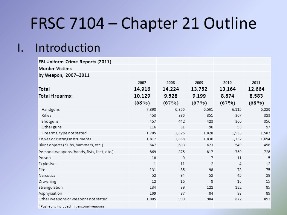 FRSC 7104 – Chapter 21 Outline I.Introduction FBI Uniform Crime Reports (2011) Murder Victims by Weapon, 2007–2011 20072008200920102011 Total14,91614,