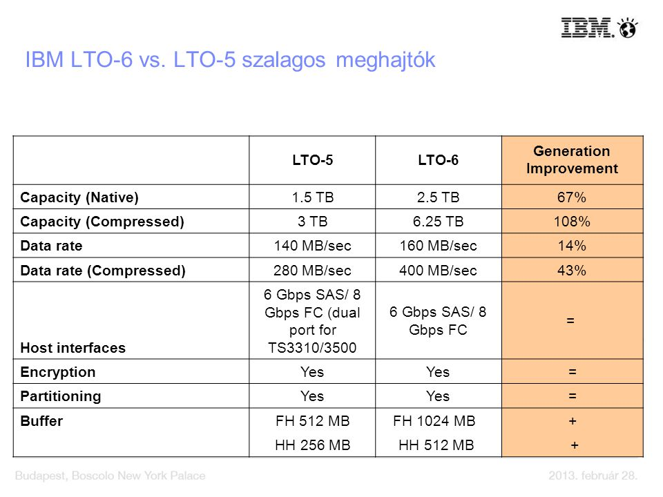 IBM LTO-6 vs. LTO-5 szalagos meghajtók LTO-5LTO-6 Generation Improvement Capacity (Native)1.5 TB2.5 TB67% Capacity (Compressed)3 TB6.25 TB108% Data ra
