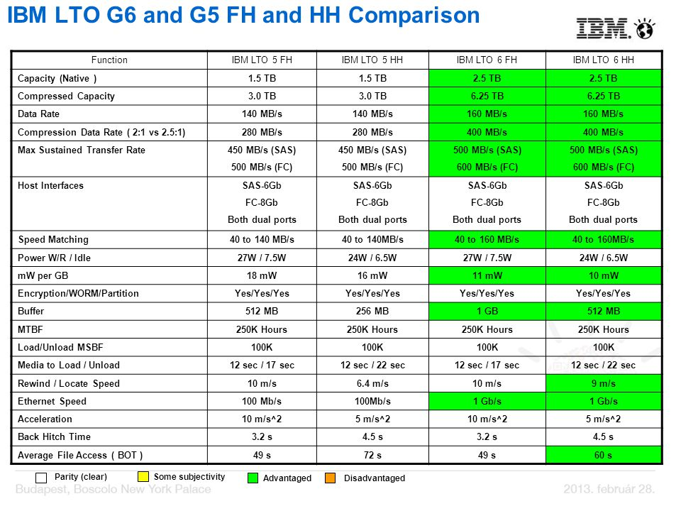 IBM LTO G6 and G5 FH and HH Comparison FunctionIBM LTO 5 FHIBM LTO 5 HHIBM LTO 6 FHIBM LTO 6 HH Capacity (Native )1.5 TB 2.5 TB Compressed Capacity3.0