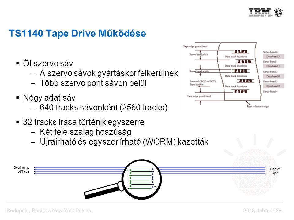 TS1140 Tape Drive Működése Öt szervo sáv –A szervo sávok gyártáskor felkerülnek –Több szervo pont sávon belül Négy adat sáv –640 tracks sávonként (256
