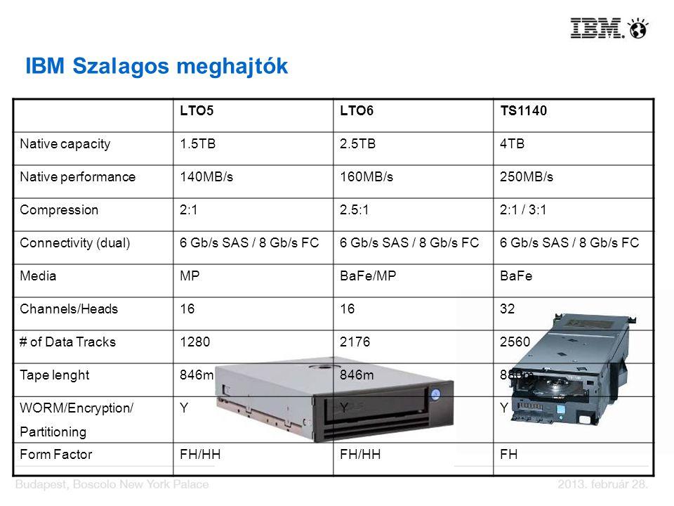 IBM Szalagos meghajtók LTO5LTO6TS1140 Native capacity1.5TB2.5TB4TB Native performance140MB/s160MB/s250MB/s Compression2:12.5:12:1 / 3:1 Connectivity (