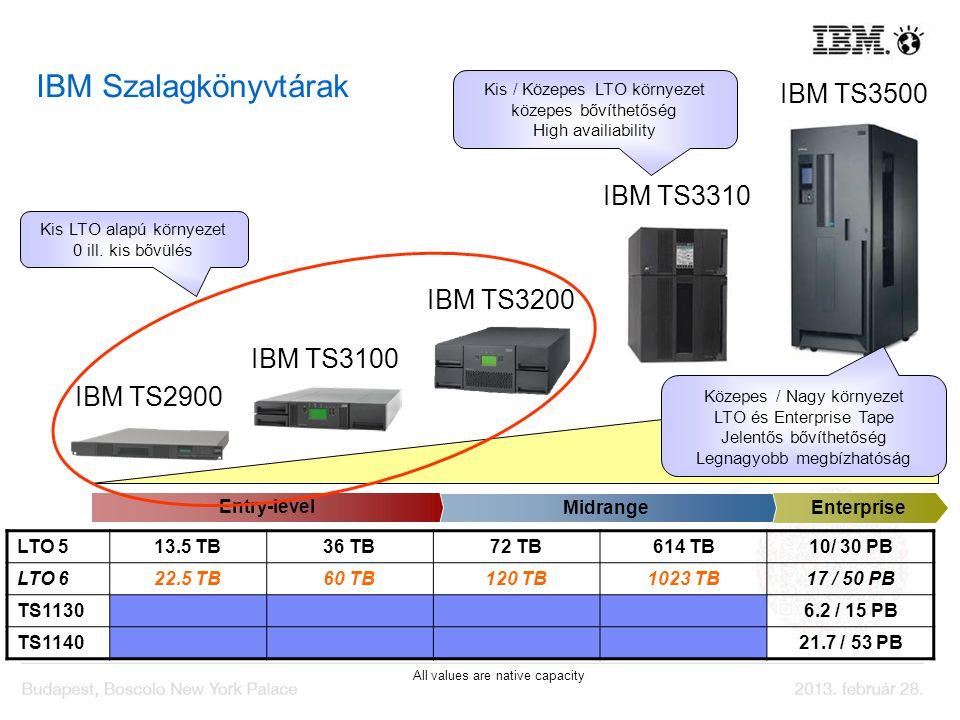 IBM Szalagkönyvtárak IBM TS3310 IBM TS3500 IBM TS3100 IBM TS3200 LTO 513.5 TB36 TB72 TB614 TB10/ 30 PB LTO 622.5 TB60 TB120 TB1023 TB17 / 50 PB TS1130