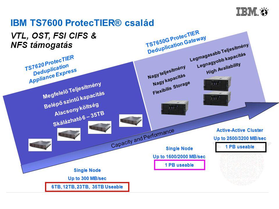 Capacity and Performance Nagy teljesítmény Nagy kapacitás Flexibilis Storage Legmagasabb Teljesítmény Legnagyobb kapacitás High Availability TS7650G P