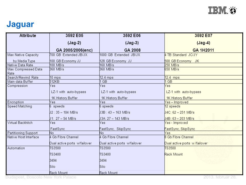 Jaguar Attribute3592 E05 (Jag-2) GA 2005/2006(enc) 3592 E06 (Jag-3) GA 2008 3592 E07 (Jag-4) GA 1H2011 Max Native Capacity by Media Type 700 GB Extend