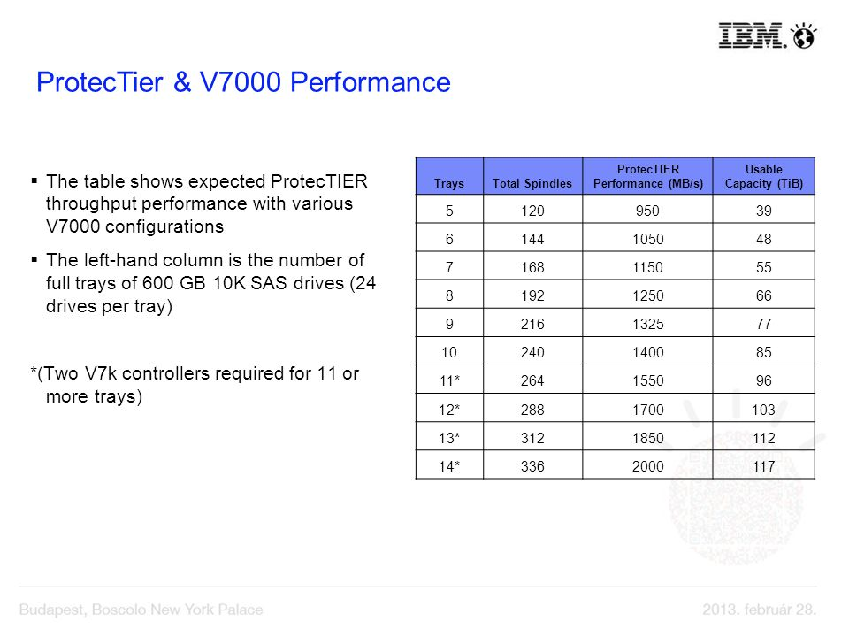 The table shows expected ProtecTIER throughput performance with various V7000 configurations The left-hand column is the number of full trays of 600 G