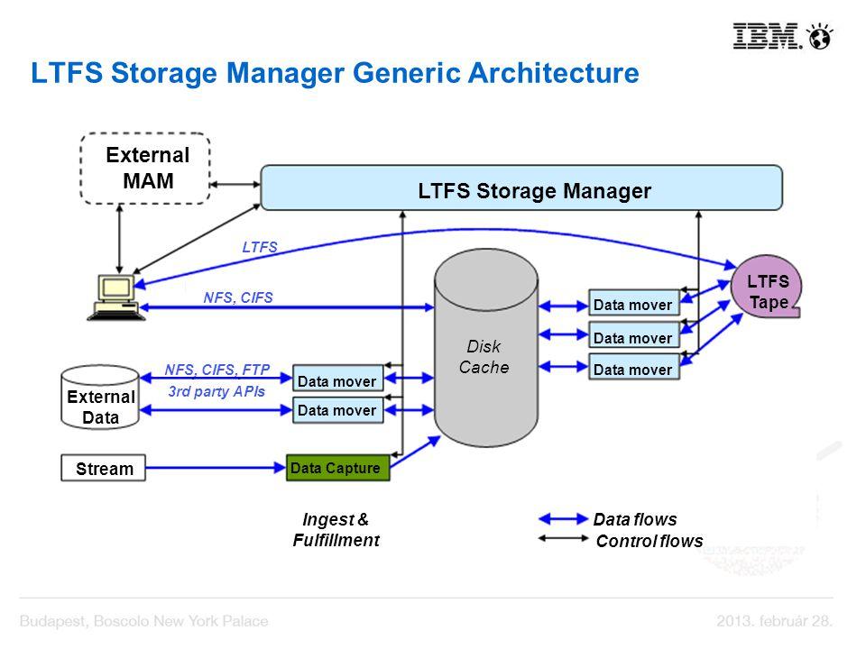 LTFS Storage Manager Generic Architecture LTFS Storage Manager Disk Cache Data mover LTFS Tape External MAM Data mover Data Capture Stream External Da