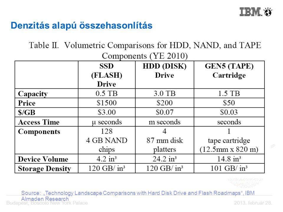 Denzitás alapú összehasonlítás Source: Technology Landscape Comparisons with Hard Disk Drive and Flash Roadmaps, IBM Almaden Research