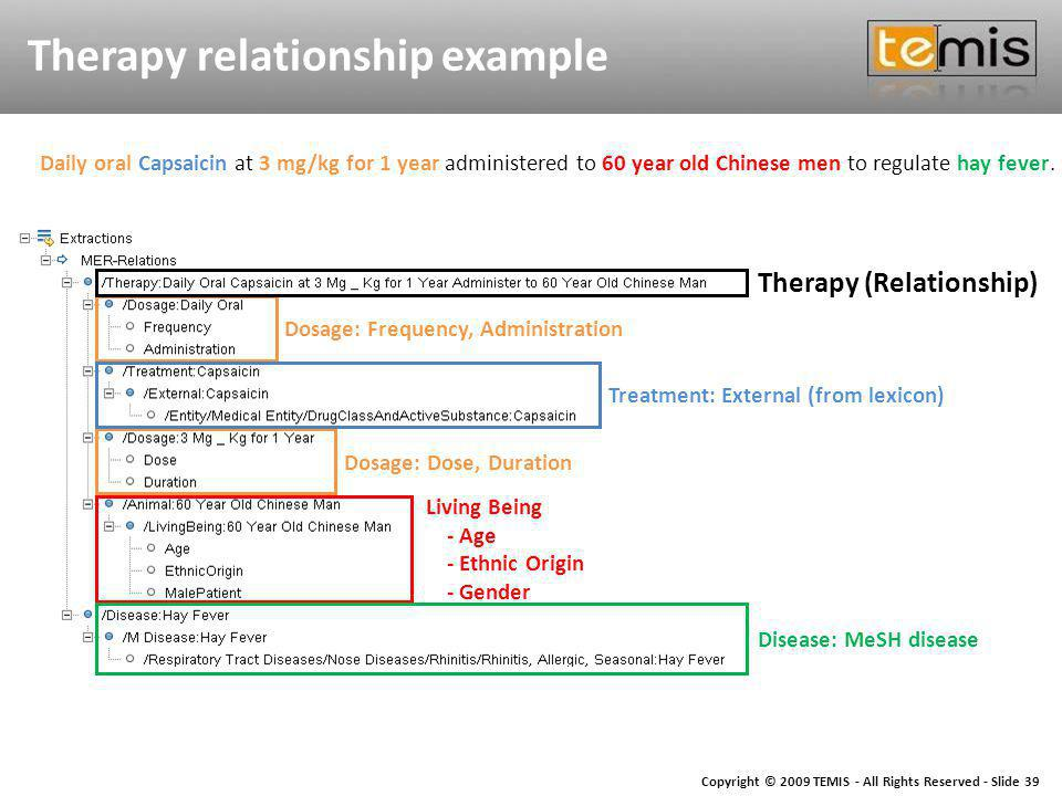 Copyright © 2009 TEMIS - All Rights Reserved - Slide 39 Therapy relationship example Dosage: Frequency, Administration Therapy (Relationship) Dosage: Dose, Duration Treatment: External (from lexicon) Disease: MeSH disease Living Being - Age - Ethnic Origin - Gender Daily oral Capsaicin at 3 mg/kg for 1 year administered to 60 year old Chinese men to regulate hay fever.