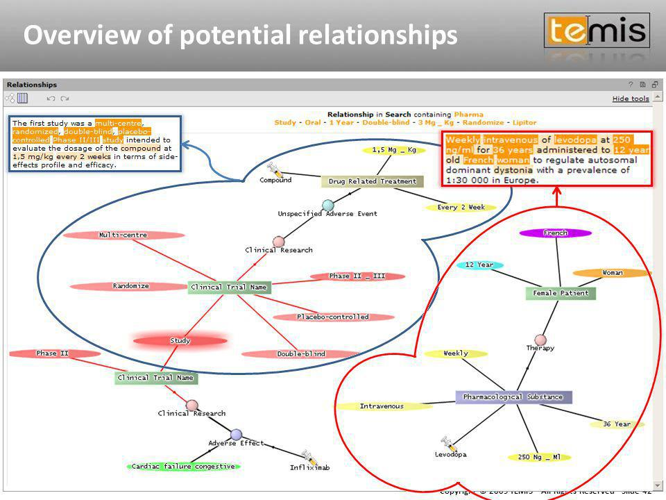 Copyright © 2009 TEMIS - All Rights Reserved - Slide 42 Overview of potential relationships