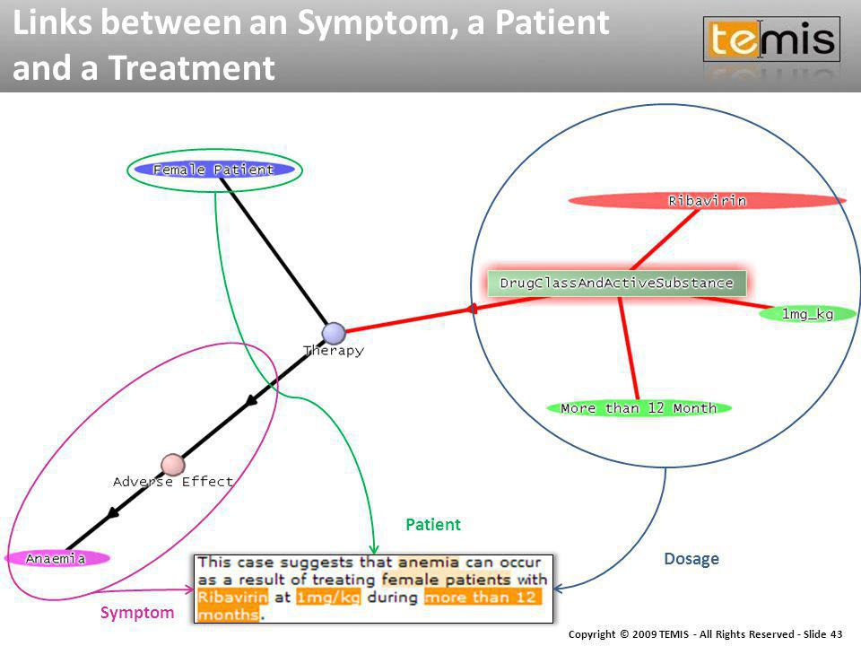 Copyright © 2009 TEMIS - All Rights Reserved - Slide 43 Links between an Symptom, a Patient and a Treatment Dosage Patient Symptom