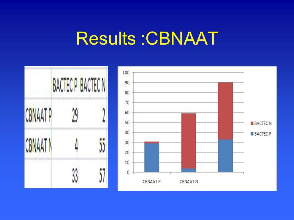 Results :CBNAAT