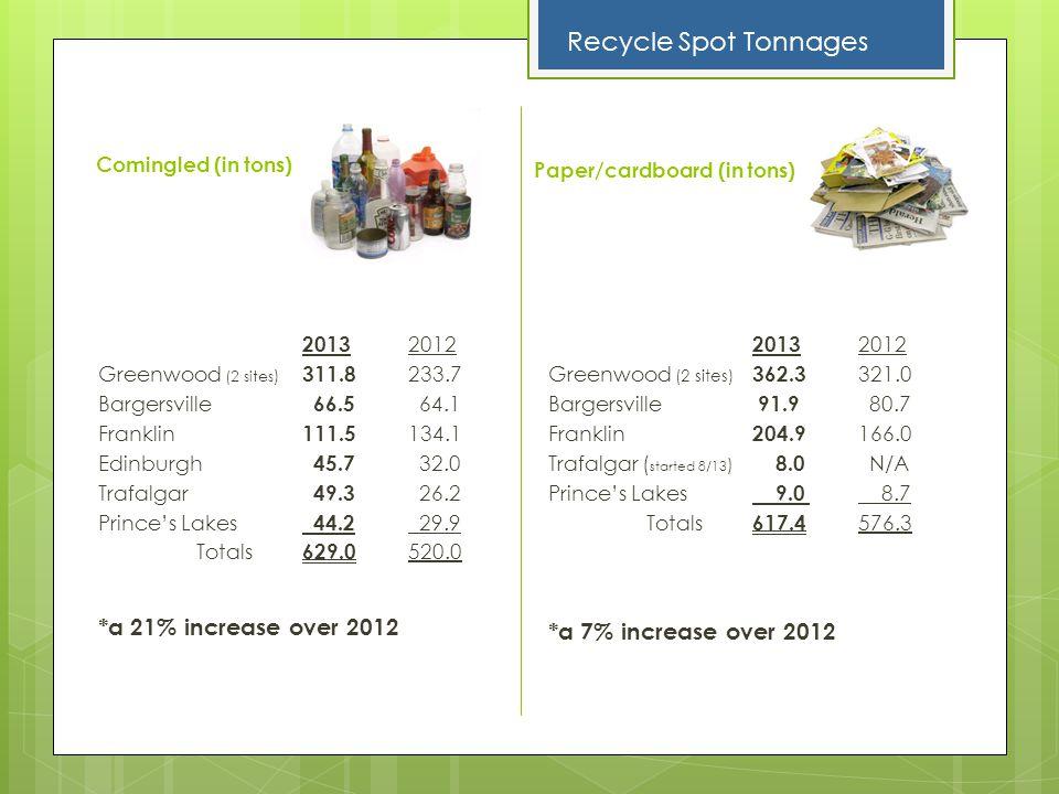 Comingled (in tons) 2013 2012 Greenwood (2 sites ) 311.8 233.7 Bargersville 66.5 64.1 Franklin 111.5 134.1 Edinburgh 45.7 32.0 Trafalgar 49.3 26.2 Pri