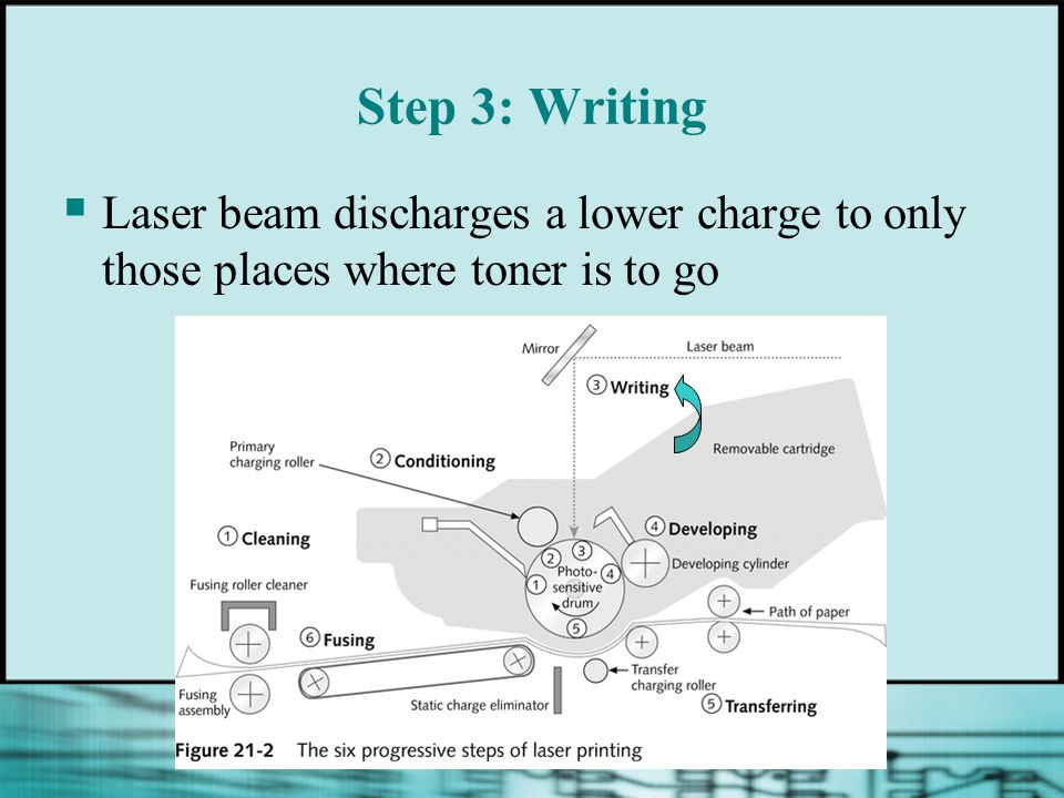 Step 3: Writing Laser beam discharges a lower charge to only those places where toner is to go