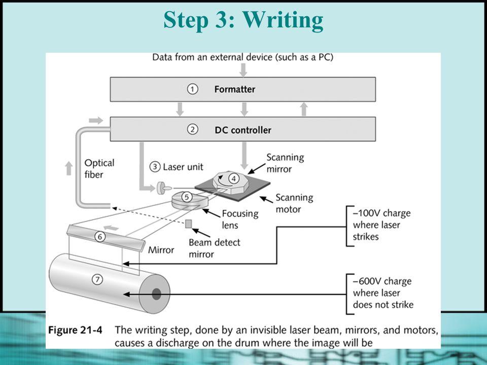 Step 3: Writing