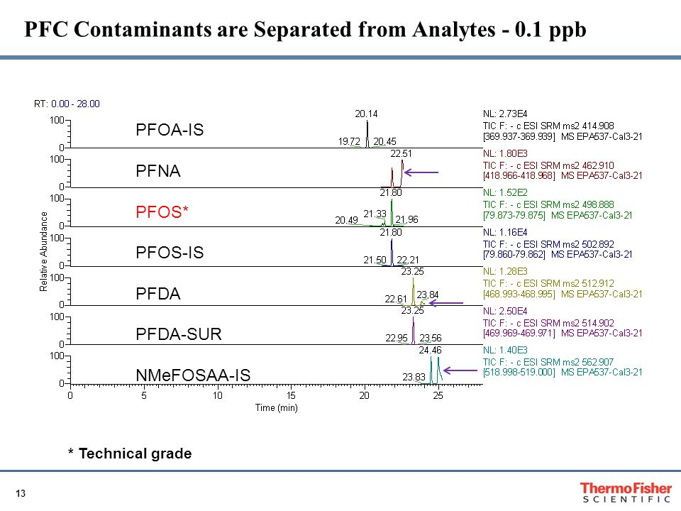 13 PFC Contaminants are Separated from Analytes - 0.1 ppb PFOA-IS PFNA PFOS* PFOS-IS PFDA PFDA-SUR NMeFOSAA-IS * Technical grade