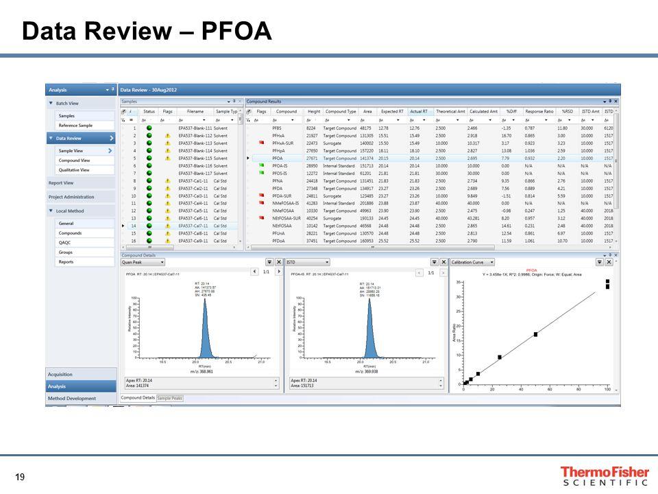 19 Data Review – PFOA
