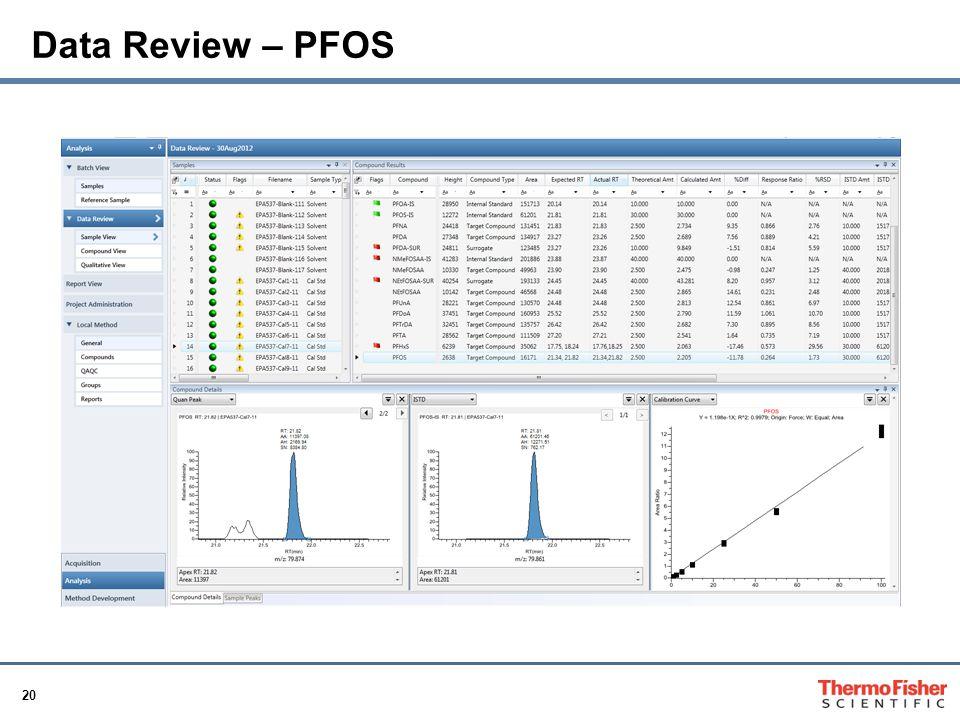 20 Data Review – PFOS