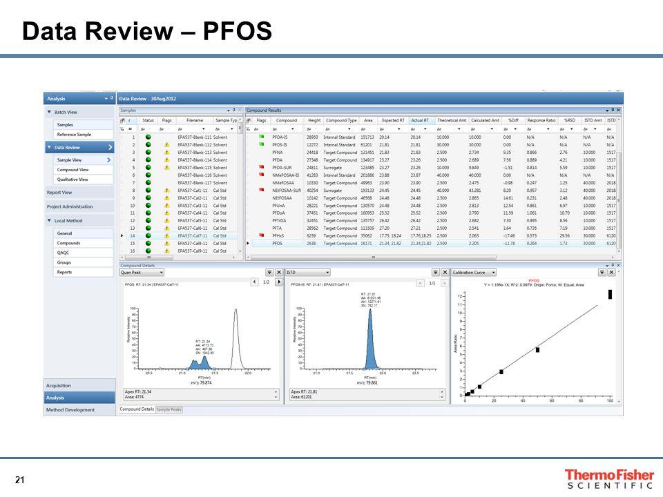 21 Data Review – PFOS