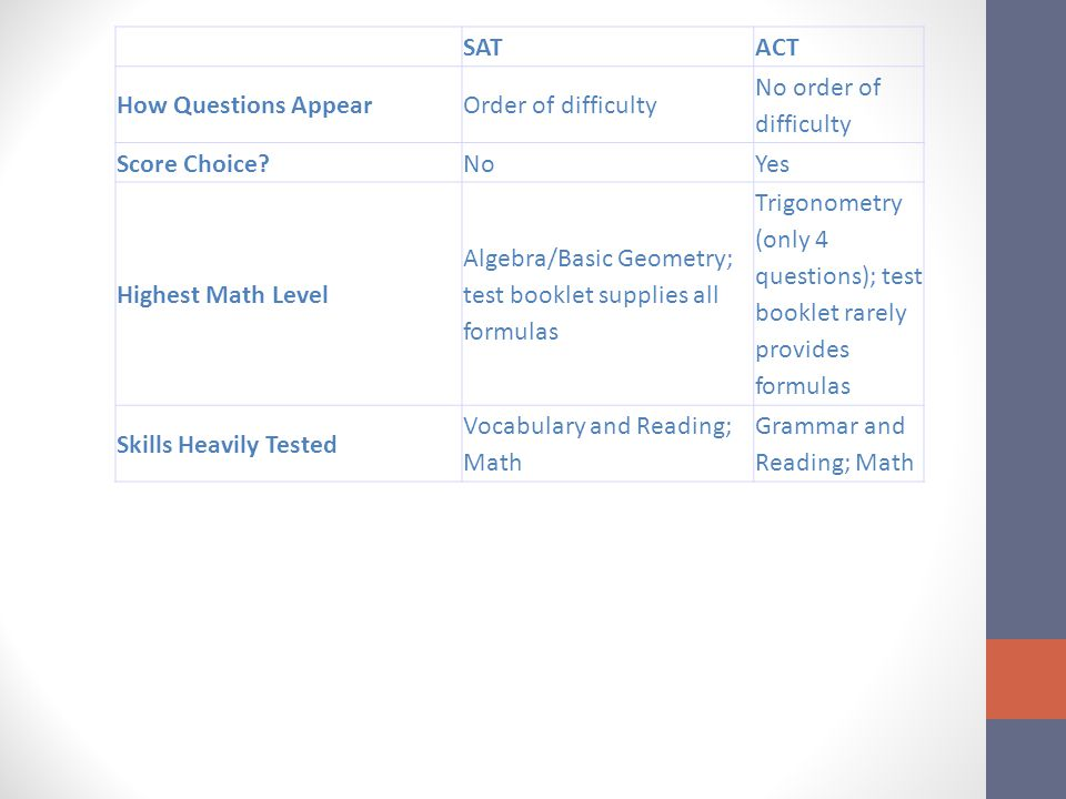 SATACT How Questions AppearOrder of difficulty No order of difficulty Score Choice NoYes Highest Math Level Algebra/Basic Geometry; test booklet supplies all formulas Trigonometry (only 4 questions); test booklet rarely provides formulas Skills Heavily Tested Vocabulary and Reading; Math Grammar and Reading; Math