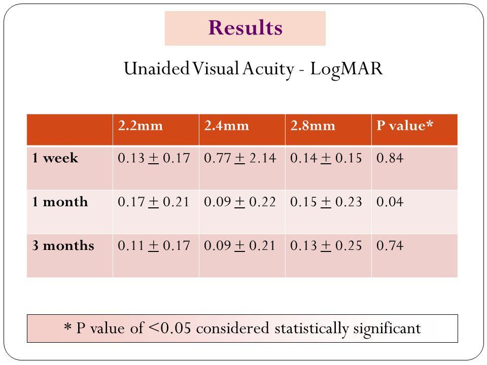 Unaided Visual Acuity - LogMAR 2.2mm2.4mm2.8mmP value* 1 week0.13 + 0.170.77 + 2.140.14 + 0.150.84 1 month0.17 + 0.210.09 + 0.220.15 + 0.230.04 3 mont
