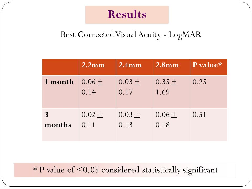 Best Corrected Visual Acuity - LogMAR 2.2mm2.4mm2.8mmP value* 1 month0.06 + 0.14 0.03 + 0.17 0.35 + 1.69 0.25 3 months 0.02 + 0.11 0.03 + 0.13 0.06 +