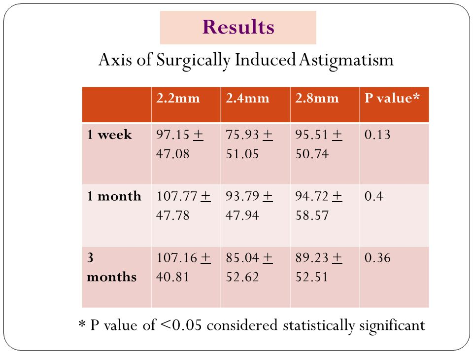Axis of Surgically Induced Astigmatism 2.2mm2.4mm2.8mmP value* 1 week97.15 + 47.08 75.93 + 51.05 95.51 + 50.74 0.13 1 month107.77 + 47.78 93.79 + 47.94 94.72 + 58.57 0.4 3 months 107.16 + 40.81 85.04 + 52.62 89.23 + 52.51 0.36 * P value of <0.05 considered statistically significant Results