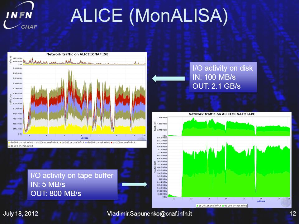 ALICE (MonALISA) July 18, 2012Vladimir.Sapunenko@cnaf.infn.it12 I/O activity on disk IN: 100 MB/s OUT: 2.1 GB/s I/O activity on disk IN: 100 MB/s OUT: 2.1 GB/s I/O activity on tape buffer IN: 5 MB/s OUT: 800 MB/s I/O activity on tape buffer IN: 5 MB/s OUT: 800 MB/s