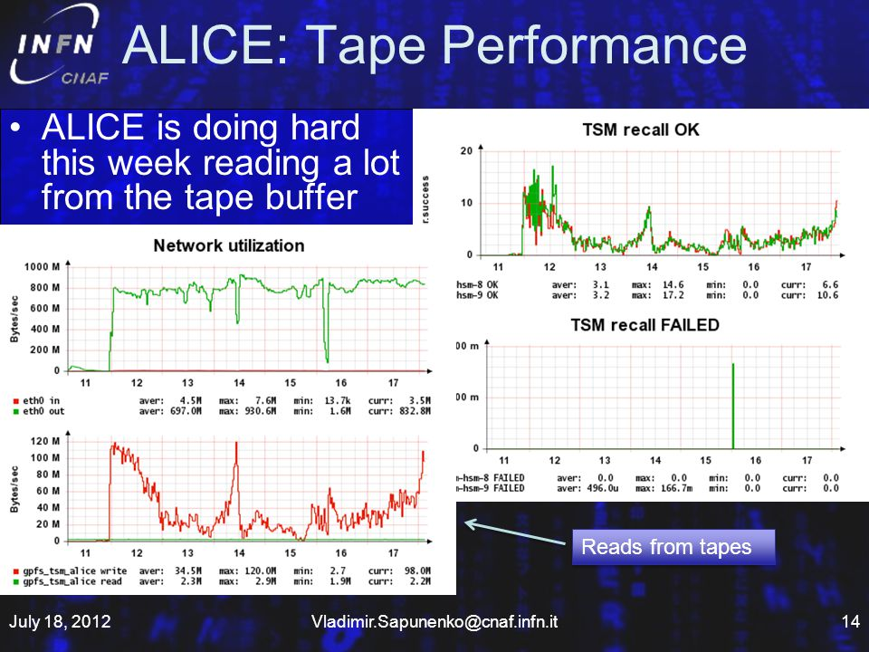 ALICE: Tape Performance ALICE is doing hard this week reading a lot from the tape buffer July 18, Reads from tapes