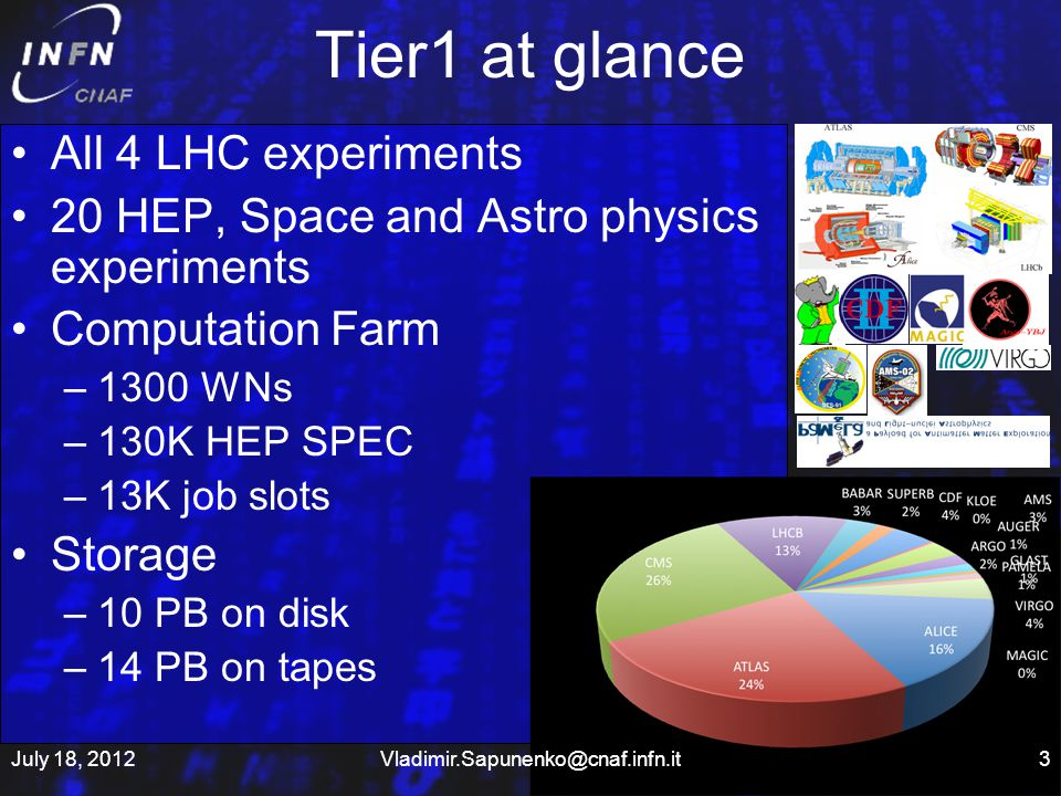Tier1 at glance All 4 LHC experiments 20 HEP, Space and Astro physics experiments Computation Farm –1300 WNs –130K HEP SPEC –13K job slots Storage –10 PB on disk –14 PB on tapes July 18, 20123Vladimir.Sapunenko@cnaf.infn.it