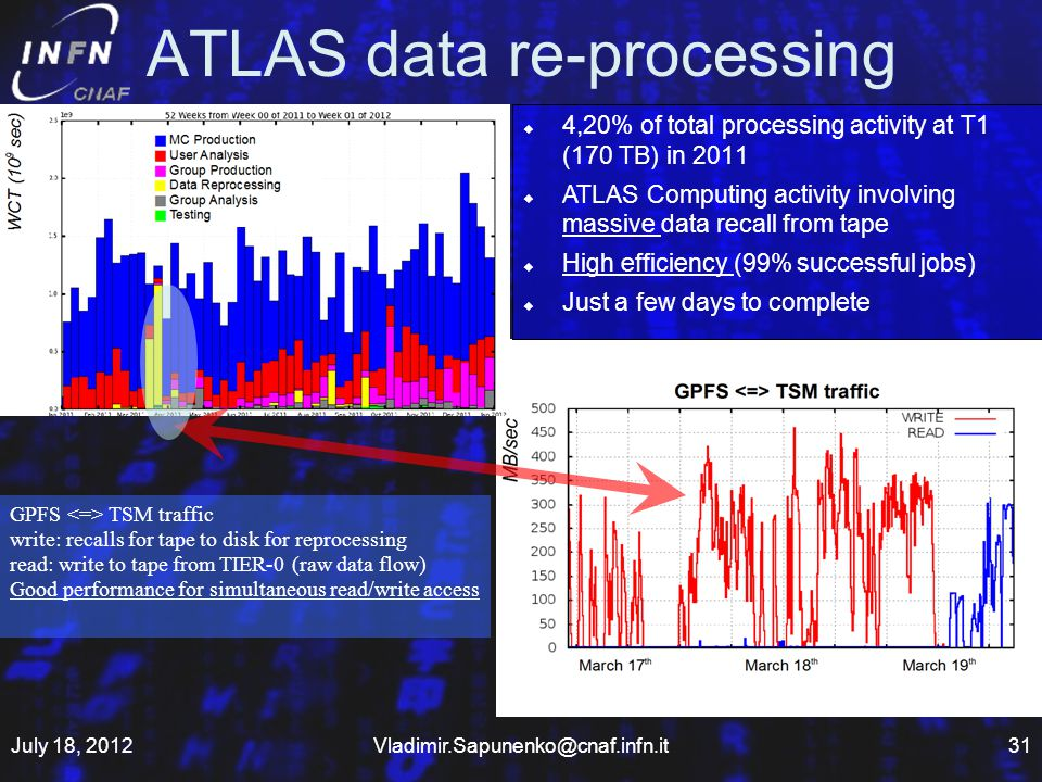 ATLAS data re-processing July 18, GPFS TSM traffic write: recalls for tape to disk for reprocessing read: write to tape from TIER-0 (raw data flow) Good performance for simultaneous read/write access 4,20% of total processing activity at T1 (170 TB) in 2011 ATLAS Computing activity involving massive data recall from tape High efficiency (99% successful jobs) Just a few days to complete