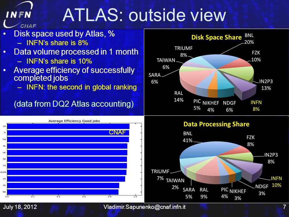 ATLAS: outside view Disk space used by Atlas, % –INFNs share is 8% Data volume processed in 1 month –INFNs share is 10% Average efficiency of successfully completed jobs –INFN: the second in global ranking (data from DQ2 Atlas accounting) July 18, 20127Vladimir.Sapunenko@cnaf.infn.it CNAF