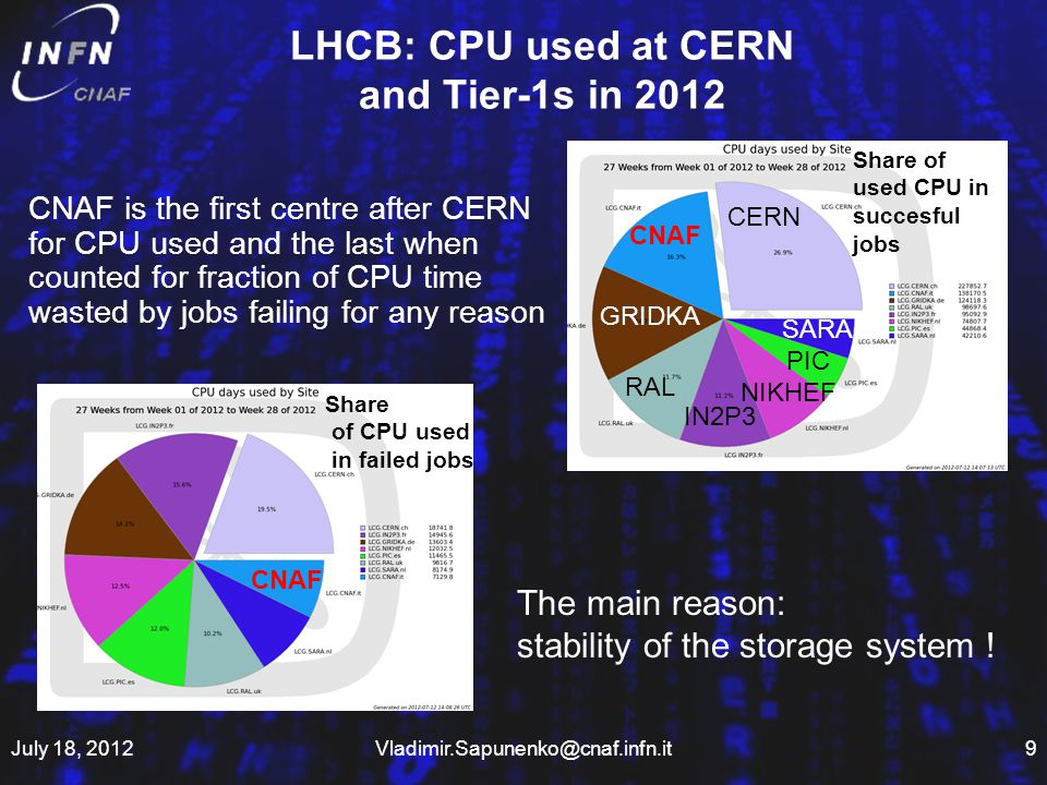 LHCB: CPU used at CERN and Tier-1s in 2012 CERN CNAF GRIDKA RAL IN2P3 NIKHEF PIC SARA Share of used CPU in succesful jobs CNAF Share of CPU used in failed jobs CNAF is the first centre after CERN for CPU used and the last when counted for fraction of CPU time wasted by jobs failing for any reason The main reason: stability of the storage system .