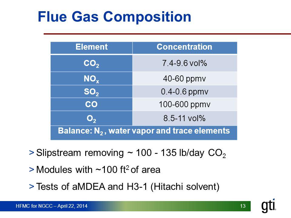 HFMC for NGCC – April 22, 2014 13 Flue Gas Composition ElementConcentration CO 2 7.4-9.6 vol% NO x 40-60 ppmv SO 2 0.4-0.6 ppmv CO100-600 ppmv O2O2 8.