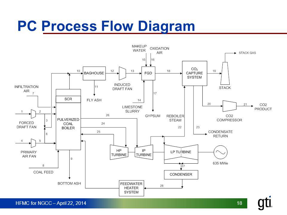 HFMC for NGCC – April 22, 2014 18 PC Process Flow Diagram