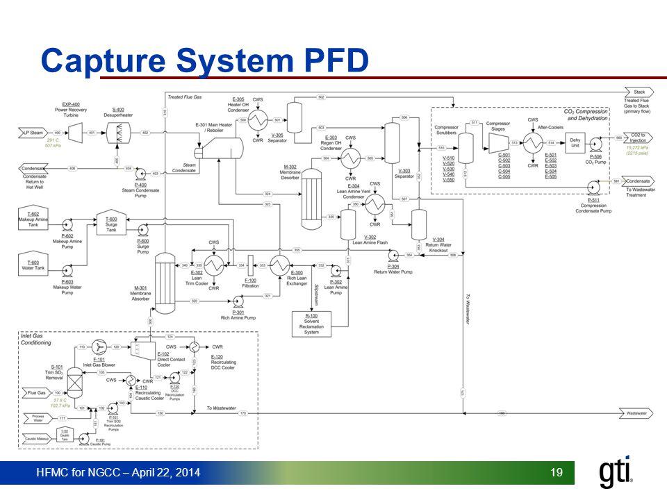 HFMC for NGCC – April 22, 2014 19 Capture System PFD