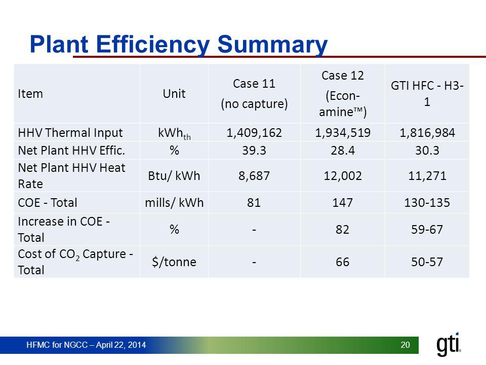 HFMC for NGCC – April 22, 2014 20 HFMC for NGCC – April 22, 2014 Plant Efficiency Summary ItemUnit Case 11 (no capture) Case 12 (Econ- amine) GTI HFC