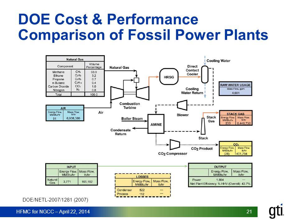 21 HFMC for NGCC – April 22, 2014 21 HFMC for NGCC – April 22, 2014 DOE Cost & Performance Comparison of Fossil Power Plants DOE/NETL-2007/1281 (2007)