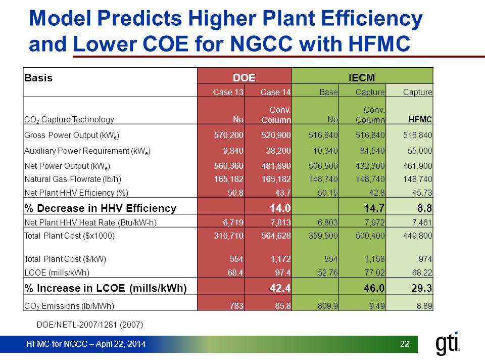 HFMC for NGCC – April 22, 2014 22 HFMC for NGCC – April 22, 2014 Model Predicts Higher Plant Efficiency and Lower COE for NGCC with HFMC BasisDOEIECM