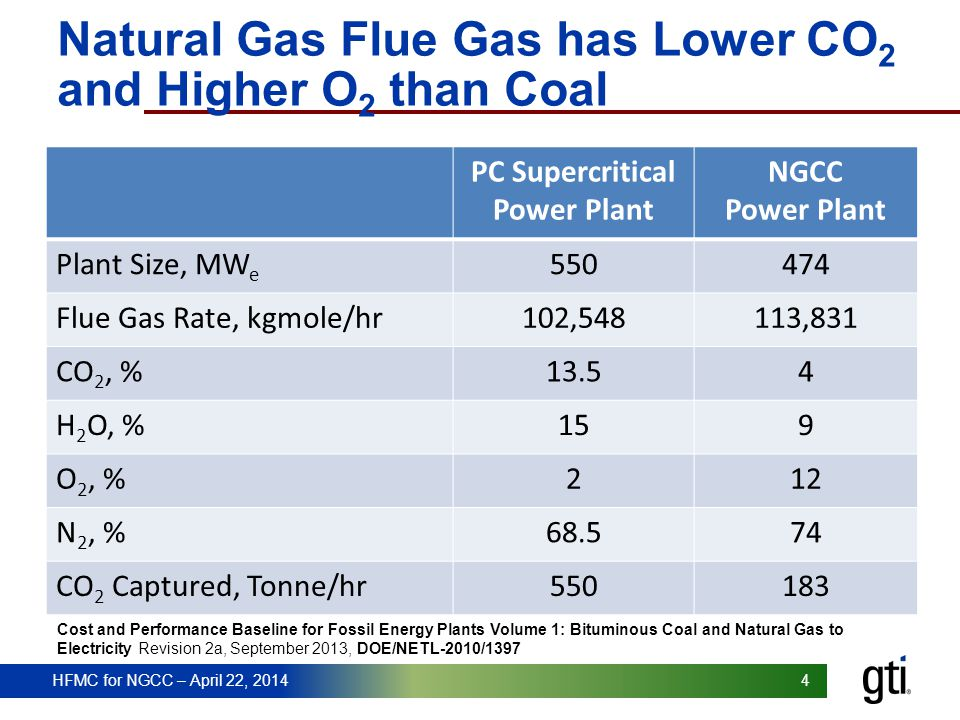 HFMC for NGCC – April 22, 2014 4 Natural Gas Flue Gas has Lower CO 2 and Higher O 2 than Coal PC Supercritical Power Plant NGCC Power Plant Plant Size