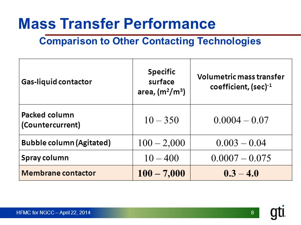 HFMC for NGCC – April 22, 2014 88 Mass Transfer Performance Comparison to Other Contacting Technologies Gasliquid contactor Specific surface area, (m