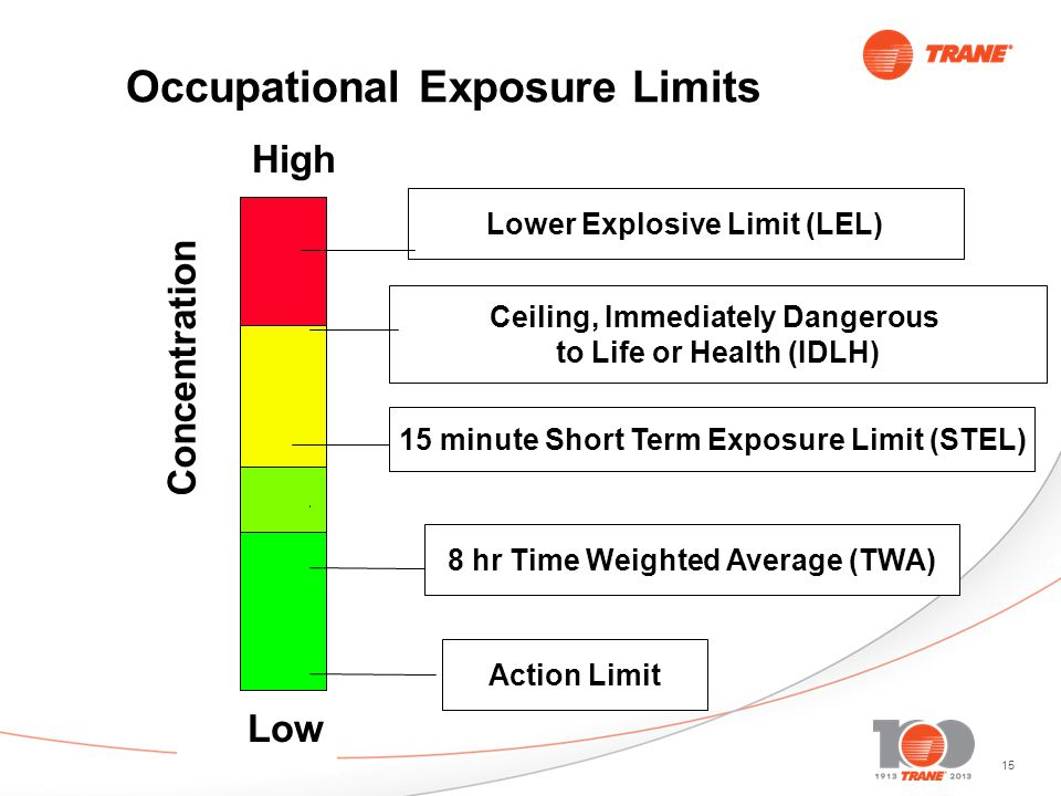 15 Low Occupational Exposure Limits Lower Explosive Limit (LEL) Ceiling, Immediately Dangerous to Life or Health (IDLH) 8 hr Time Weighted Average (TWA) Action Limit High Concentration 15 minute Short Term Exposure Limit (STEL)