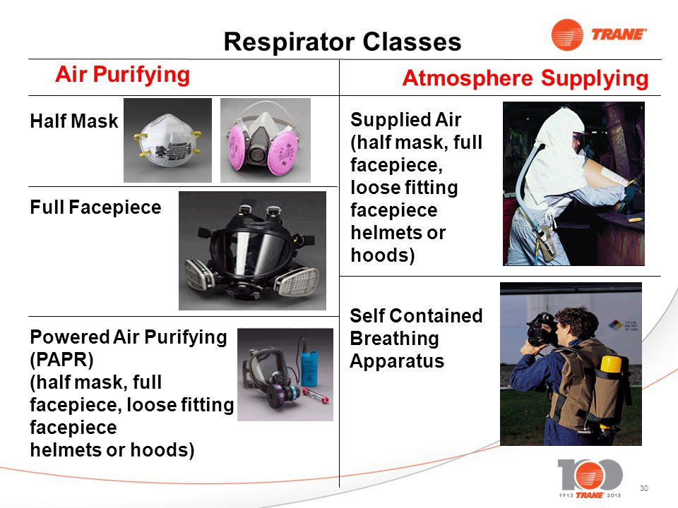 30 Respirator Classes Air Purifying Atmosphere Supplying Half Mask Full Facepiece Powered Air Purifying (PAPR) (half mask, full facepiece, loose fitting facepiece helmets or hoods) Supplied Air (half mask, full facepiece, loose fitting facepiece helmets or hoods) Self Contained Breathing Apparatus