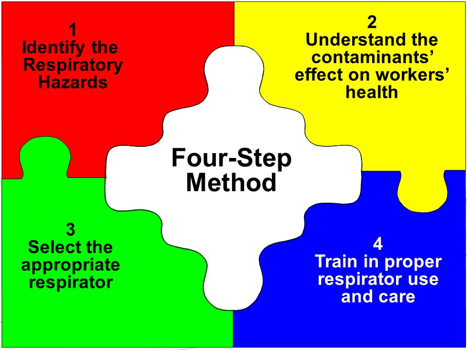 6 PURPOSE: 1 Identify the Respiratory Hazards 2 Understand the contaminants effect on workers health 3 Select the appropriate respirator 4 Train in proper respirator use and care Four-Step Method