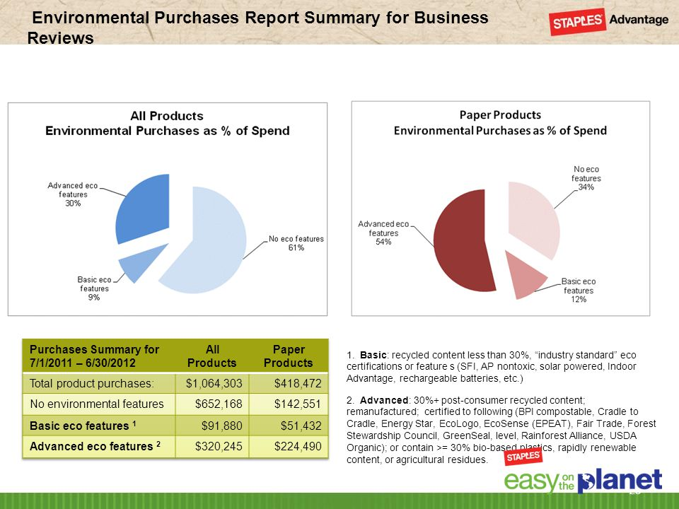 Environmental Purchases Report Summary for Business Reviews 23 2.