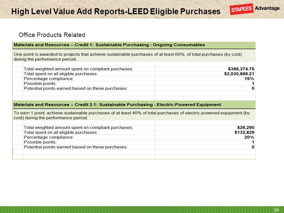 High Level Value Add Reports-LEED Eligible Purchases 24 Office Products Related