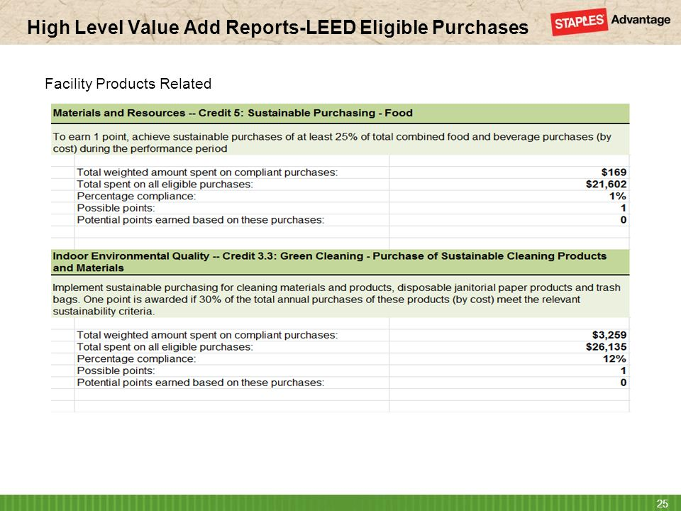 High Level Value Add Reports-LEED Eligible Purchases 25 Facility Products Related