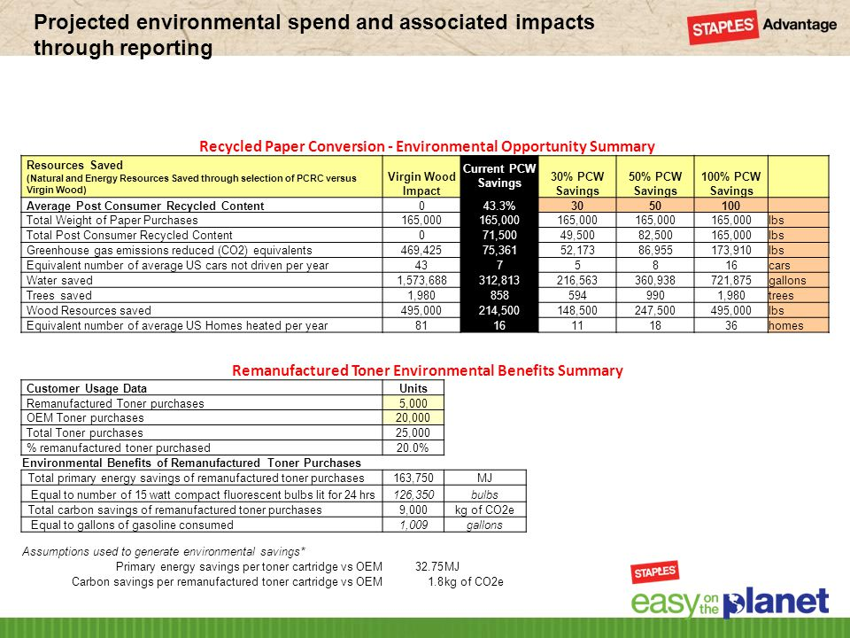 Projected environmental spend and associated impacts through reporting 26 Recycled Paper Conversion - Environmental Opportunity Summary Resources Saved (Natural and Energy Resources Saved through selection of PCRC versus Virgin Wood) Virgin Wood Impact Current PCW Savings 30% PCW Savings 50% PCW Savings 100% PCW Savings Average Post Consumer Recycled Content043.3%3050100 Total Weight of Paper Purchases165,000 lbs Total Post Consumer Recycled Content071,50049,50082,500165,000lbs Greenhouse gas emissions reduced (CO2) equivalents469,42575,36152,17386,955173,910lbs Equivalent number of average US cars not driven per year4375816cars Water saved1,573,688312,813216,563360,938721,875gallons Trees saved1,9808585949901,980trees Wood Resources saved495,000214,500148,500247,500495,000lbs Equivalent number of average US Homes heated per year8116111836homes Remanufactured Toner Environmental Benefits Summary Customer Usage DataUnits Remanufactured Toner purchases5,000 OEM Toner purchases20,000 Total Toner purchases25,000 % remanufactured toner purchased20.0% Environmental Benefits of Remanufactured Toner Purchases Total primary energy savings of remanufactured toner purchases163,750MJ Equal to number of 15 watt compact fluorescent bulbs lit for 24 hrs126,350bulbs Total carbon savings of remanufactured toner purchases9,000kg of CO2e Equal to gallons of gasoline consumed1,009gallons Assumptions used to generate environmental savings* Primary energy savings per toner cartridge vs OEM32.75MJ Carbon savings per remanufactured toner cartridge vs OEM1.8kg of CO2e