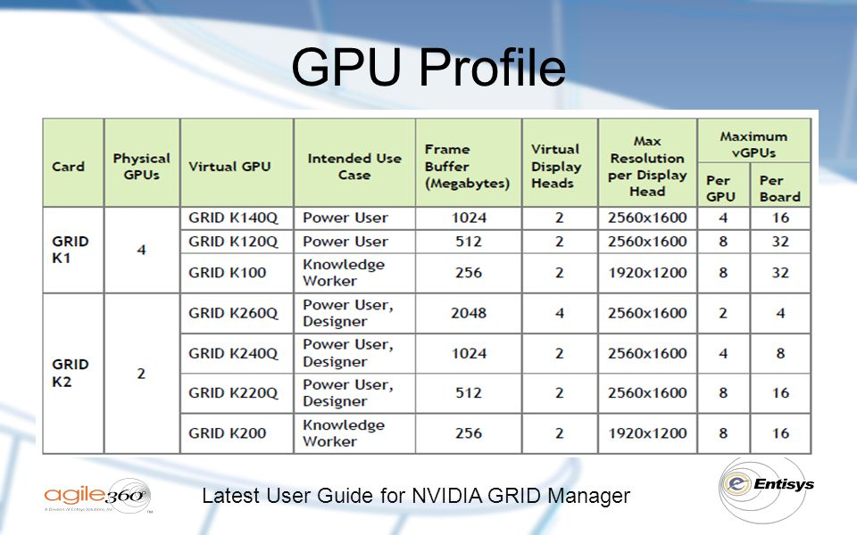 GPU Profile Latest User Guide for NVIDIA GRID Manager