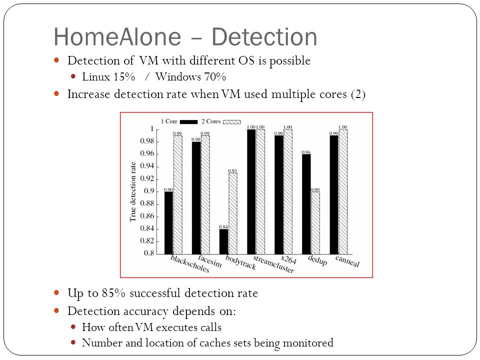 HomeAlone – Detection Detection of VM with different OS is possible Linux 15% / Windows 70% Increase detection rate when VM used multiple cores (2) Up to 85% successful detection rate Detection accuracy depends on: How often VM executes calls Number and location of caches sets being monitored