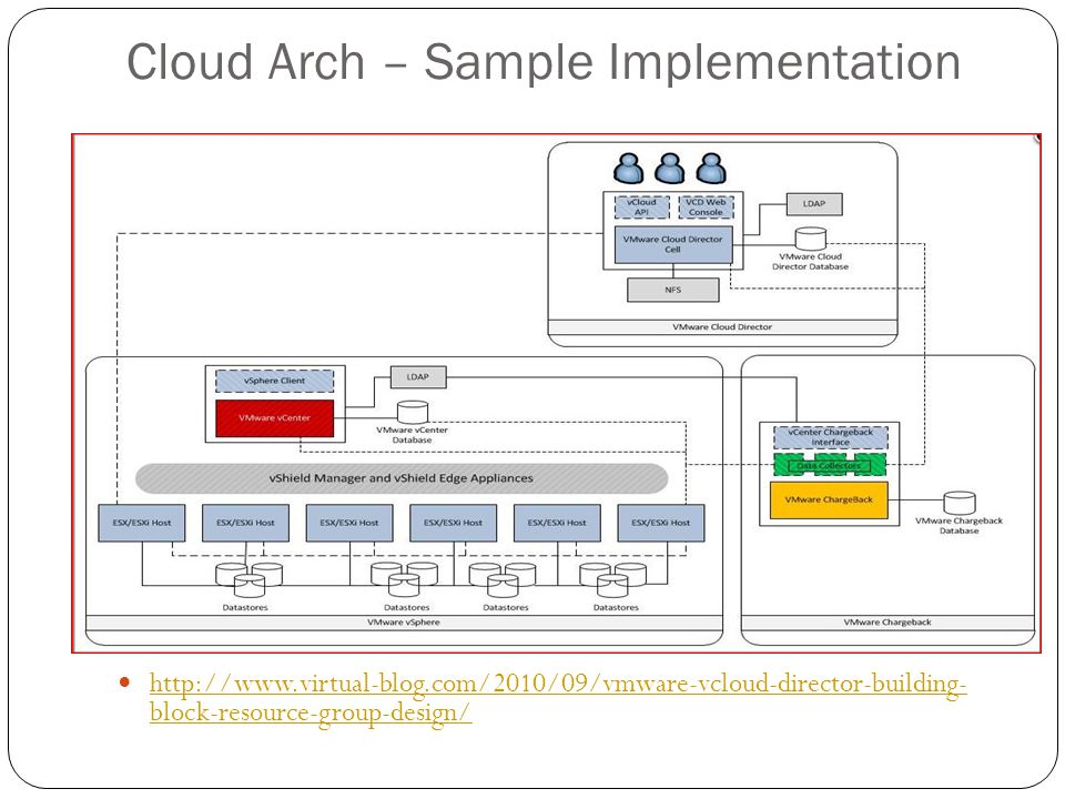 Cloud Arch – Sample Implementation http://www.virtual-blog.com/2010/09/vmware-vcloud-director-building- block-resource-group-design/ http://www.virtual-blog.com/2010/09/vmware-vcloud-director-building- block-resource-group-design/